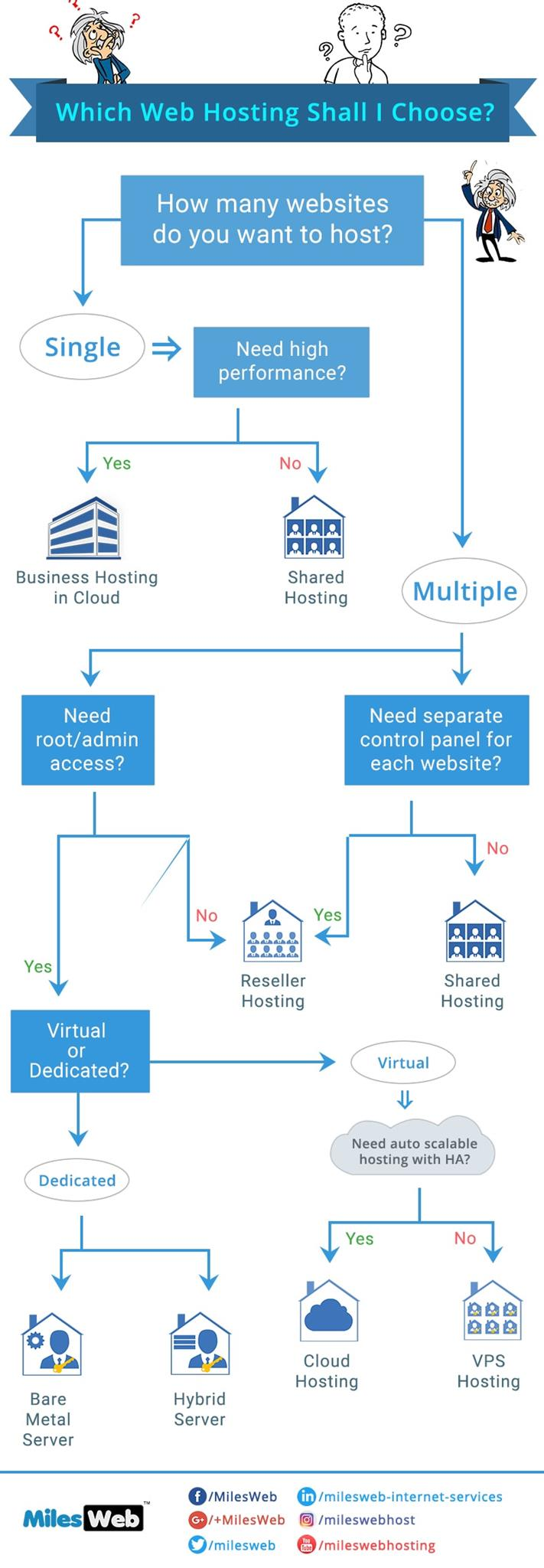 Learn how to choose the right web hosting plan for your website