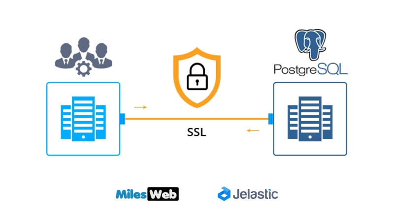 How to Establish Secure SSL Connection to PostgreSQL Database Server