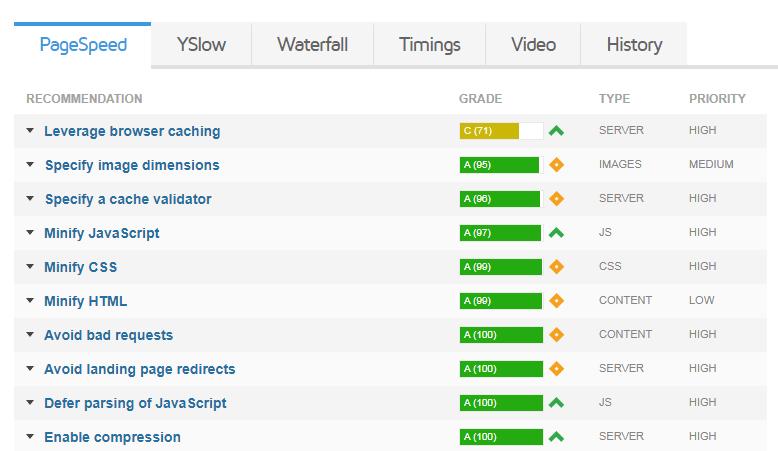 GTMetrix Recommendation