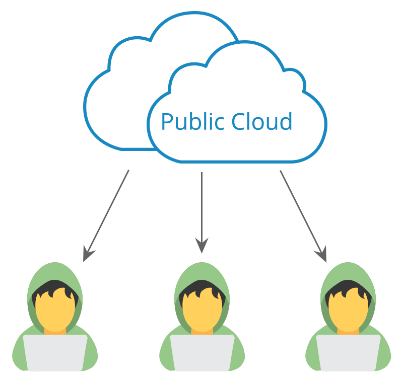Examples of How Public Cloud can be used