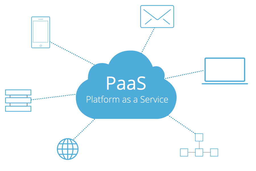 Know what Is PaaS