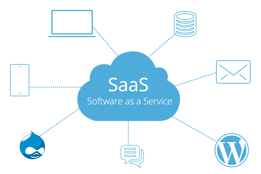 What Is Saas Software As A Service Benefits Of Saas In Cloud Computing Milesweb